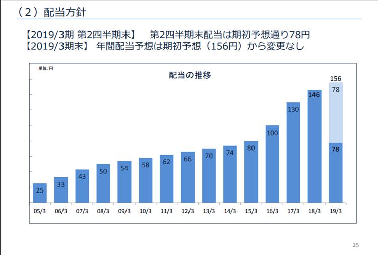 資料)芙蓉総合リース 2018年度第2四半期決算資料資料