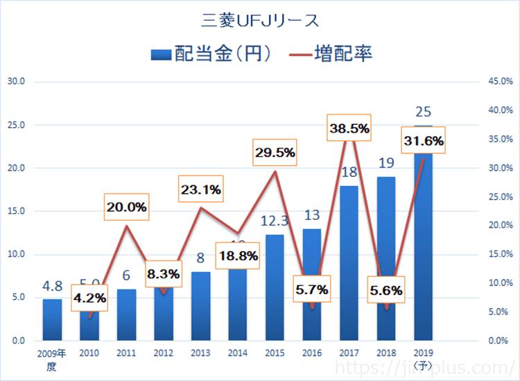 三菱UFJリース 配当金 2019年3月期