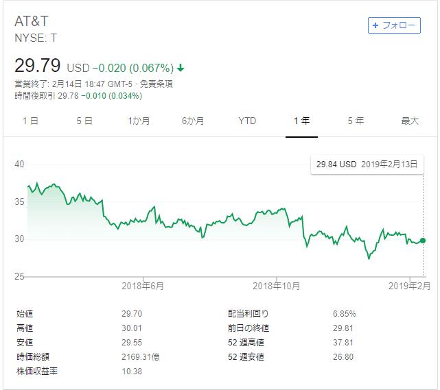 AT&T 株価 2019.2.14