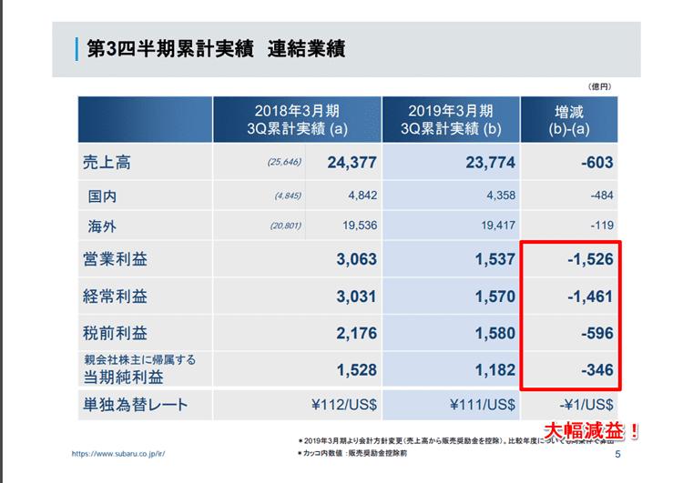 2018資料)SUBARU 2018年度第3四半期決算説明資料