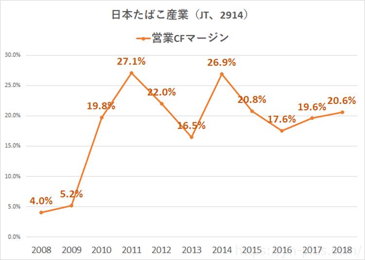 JT 営業キャッシュフローマージン 2019年