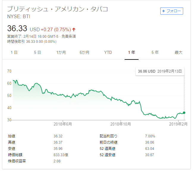BTI 株価 2019.2.15