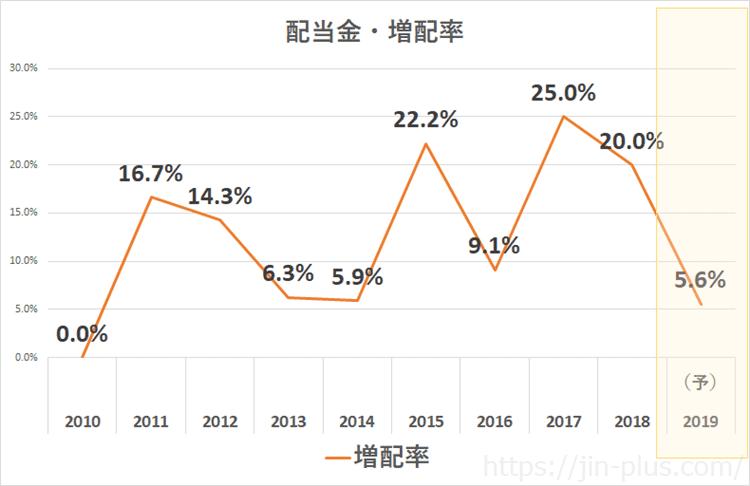 NTT2020年3月期 配当金増配率