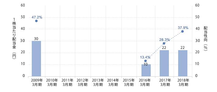 資料)レオパレス21 HP 株主還元