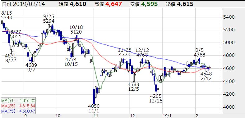 出典)かぶたん NTT株価