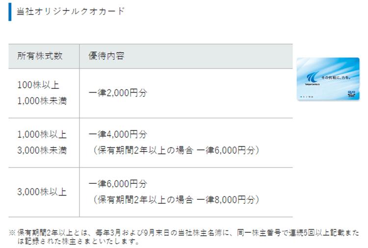 出典)東京センチュリー 株主優待 同社ホームページより
