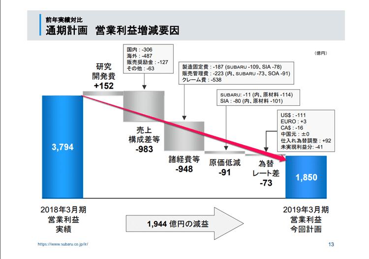 2018資料)SUBARU 2018年度第3四半期決算説明資料 2018通期予想