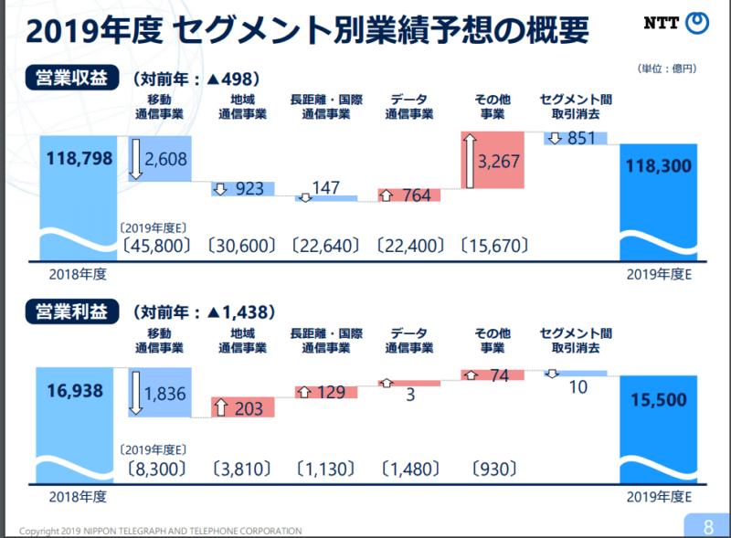 NTT2019年3月期決算説明資料 2019年度業績 セグメント