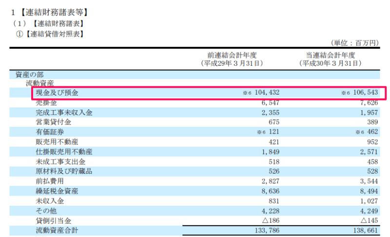 資料)レオパレス21平成303月期有価証券報告書 現預金