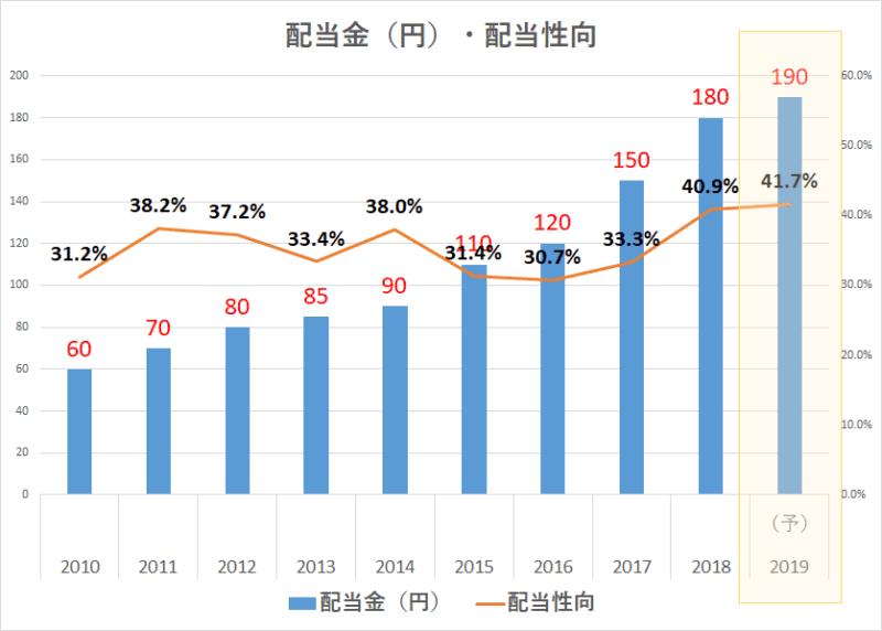 NTT2020年3月期 配当金 配当性向