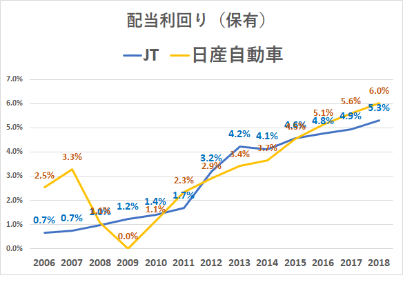 JT 日産自動車 配当利回り