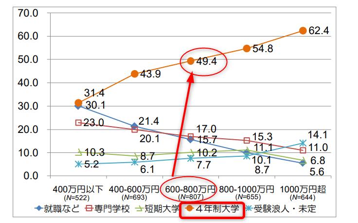 東京大学 大学経営・政策研究センター「両親年収別の高校卒業後の進路」