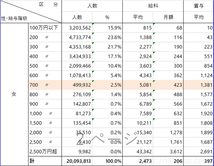国税庁 平成29年民間給与実態調査より作成 女性