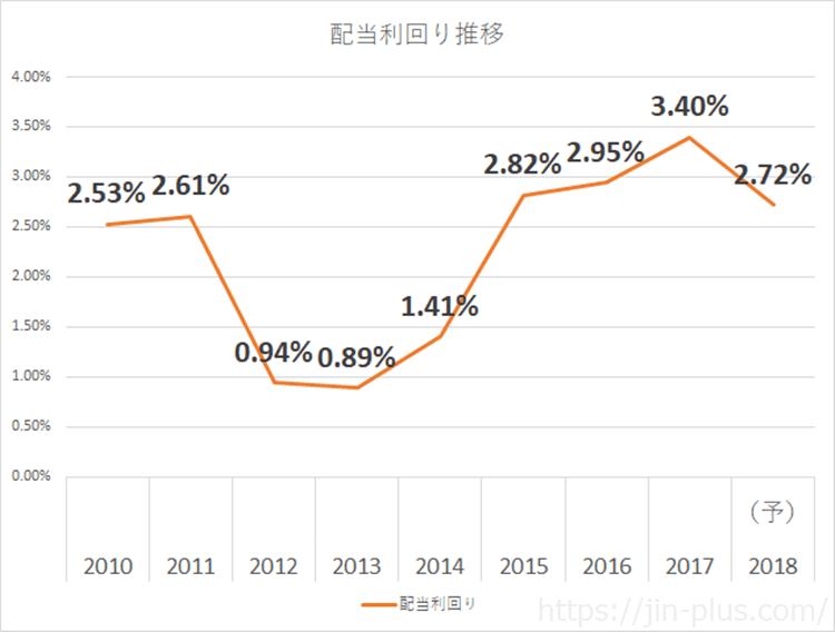JPX 日本取引所グループ 配当利回り