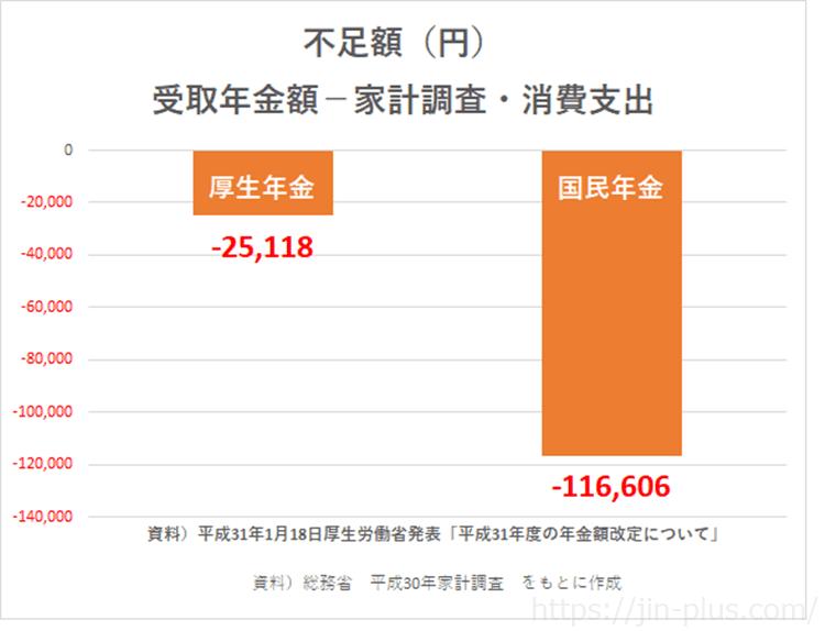 平成31年 年金受取額からの不足額