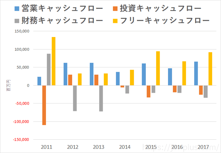 JPX 日本取引所グループ キャッシュフロー