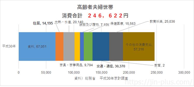 統計 総務省 平成30年家計調査 高齢者夫婦世帯