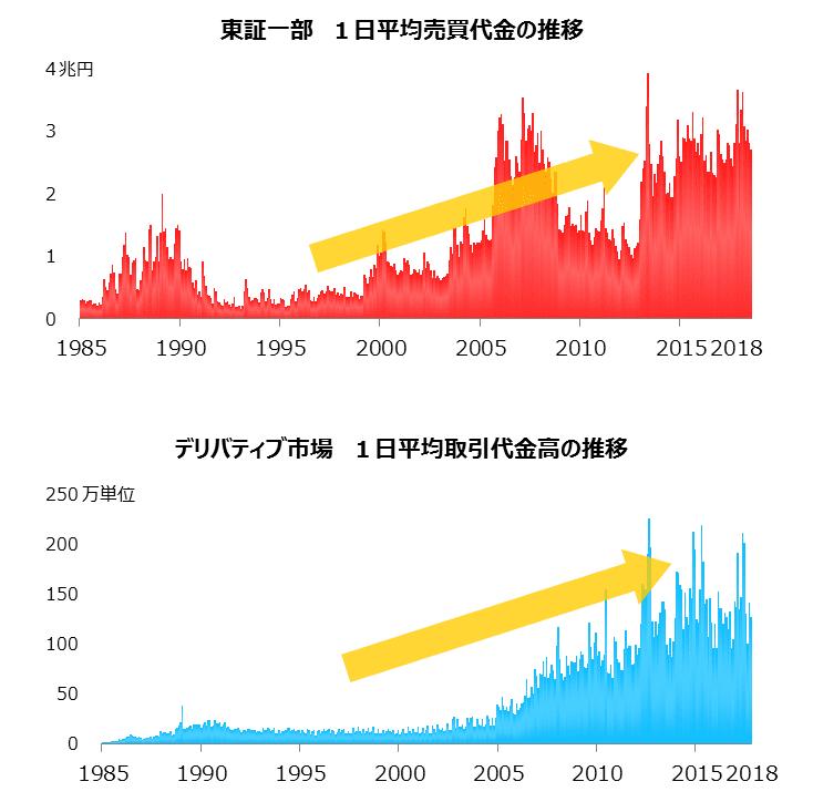 出典 JPX HP 取引金額