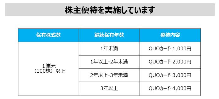 出典 JPX HP 株主優待