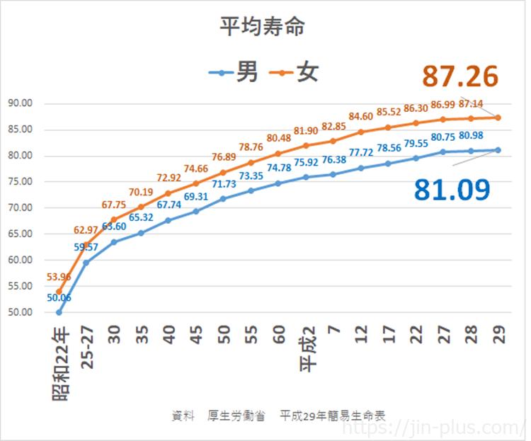 平均寿命 厚生労働省 平成29年簡易生命表