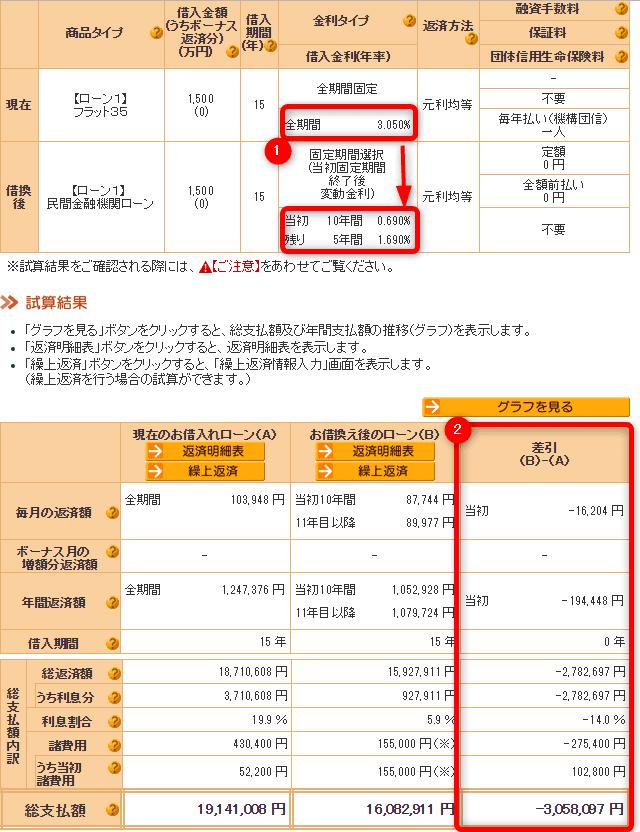 住宅ローン借換え フラット35から10年固定金利(三菱UFJ銀行)