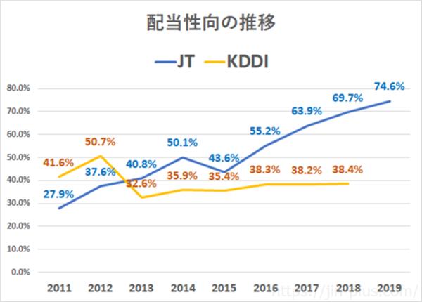 KDDI JT 配当性向の推移