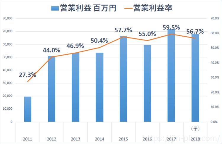 JPX 日本取引所グループ 営業利益率