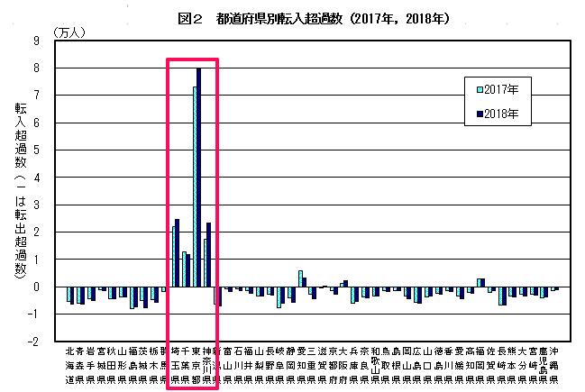 出典 総務省 住民基本台帳人口移動報告(転入超過)