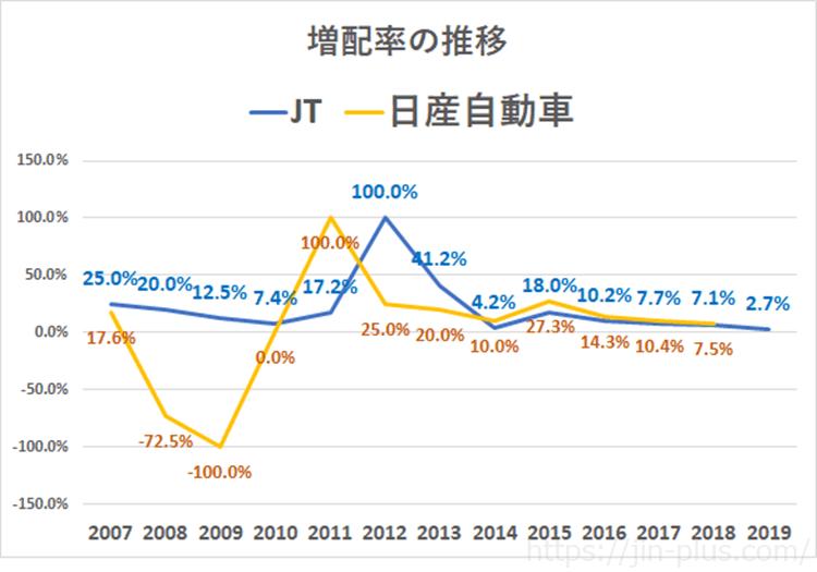 JT 日産自動車 増配率