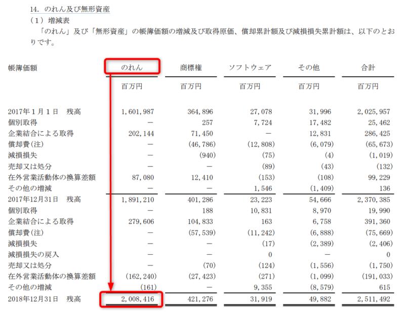 出典)日本たばこ産業(JT)2018年有価証券報告書より