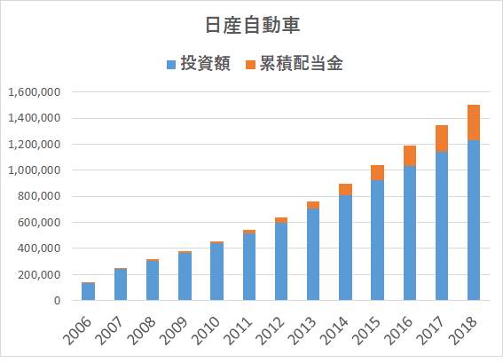 JT 日産自動車 配当込み投資