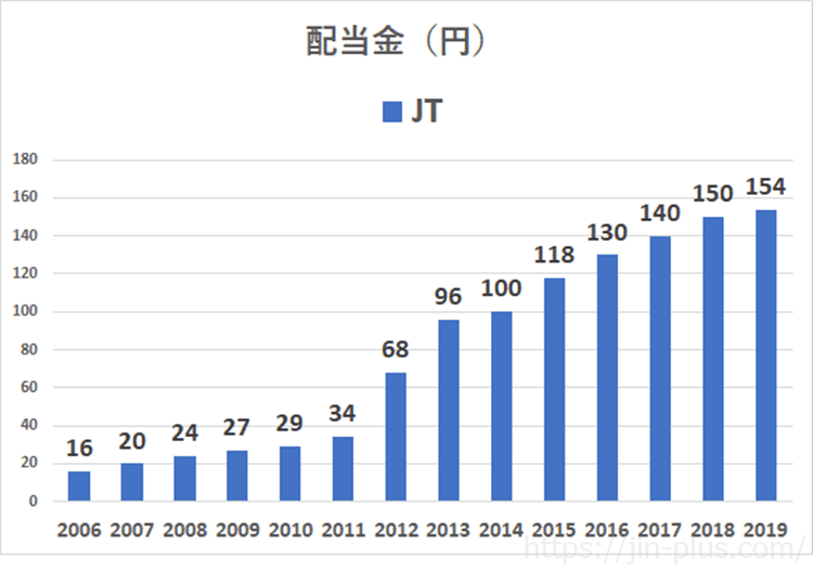 日本たばこ産業 JT 配当金