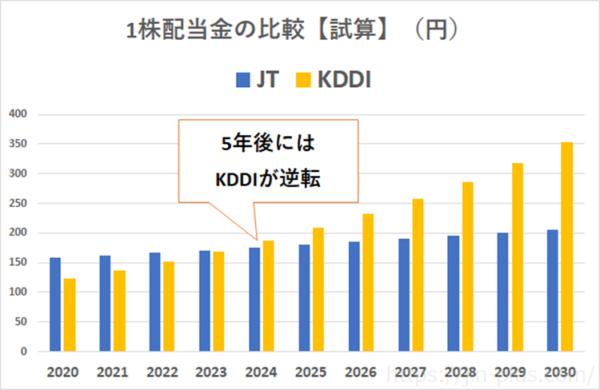KDDI JT 1株配当金 試算