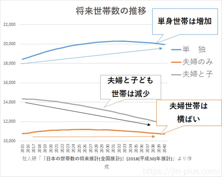 将来世帯数の推移