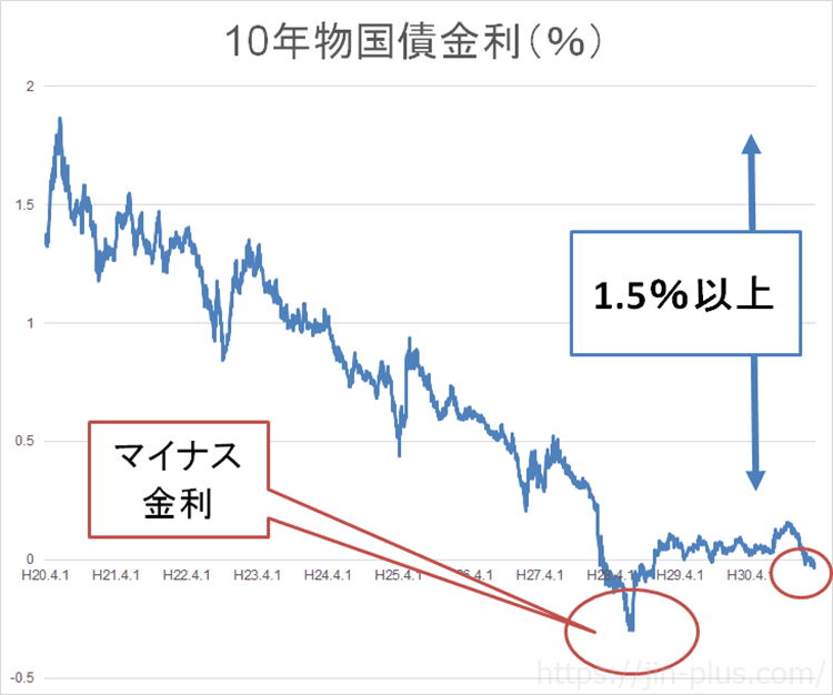 10年物国債金利 マイナス金利