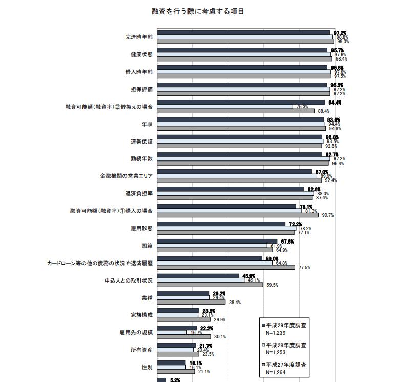 出典)国土交通省 平成29年度 民間住宅ローンの実態に関する結果報告書