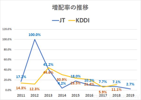 KDDI JT 増配率の推移
