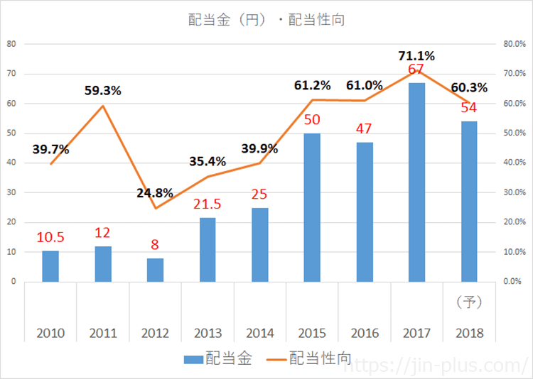 JPX 日本取引所グループ 配当金 配当利回り
