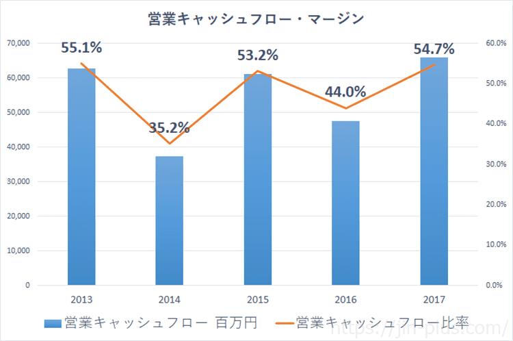 JPX 日本取引所グループ 営業キャッシュフローマージン