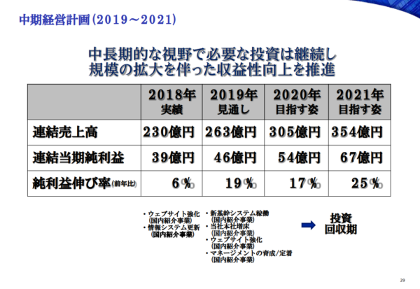 出典)JACリクルートメント 2018年12月期決算資料 中期経営計画