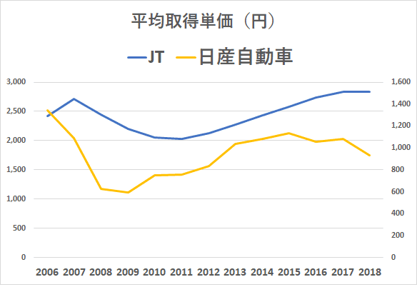 JT 日産自動車 平均取得単価