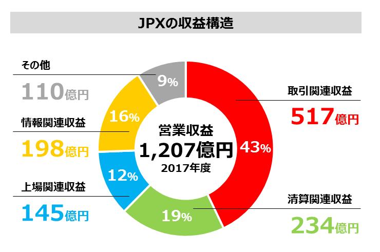 出典 JPX HP 収益構造