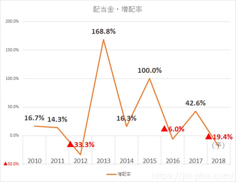 JPX 日本取引所グループ 配当金 増配率