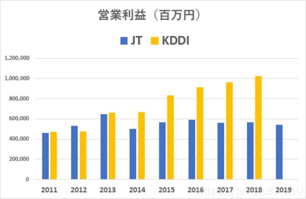 KDDI JT 営業利益