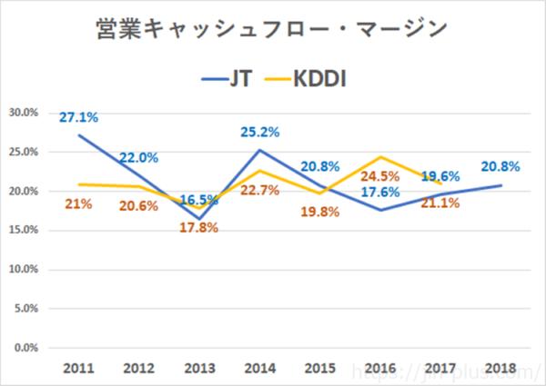 KDDI JT 営業キャッシュフローマージンの推移