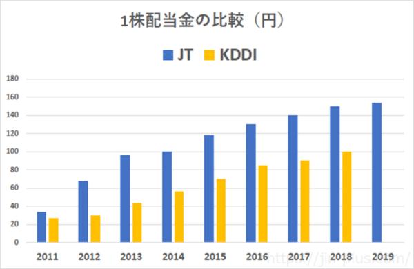 KDDI JT 1株配当金