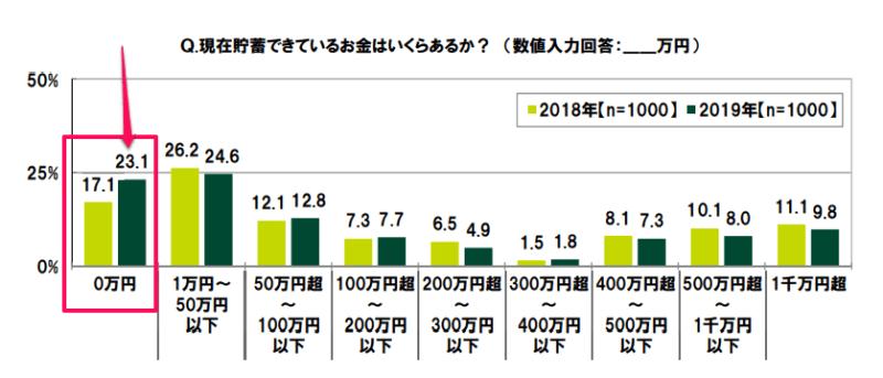SMBCコンシューマーファイナンス 2019年調査