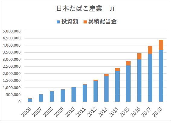 JT 日産自動車 配当込み投資 JT