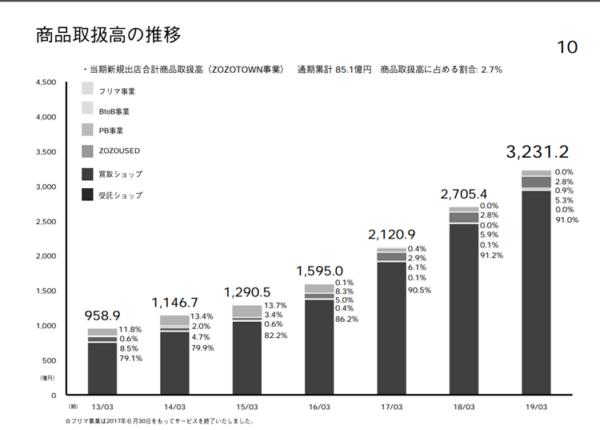 ZOZO 2019年3月期決算発表資料より 商品取扱高