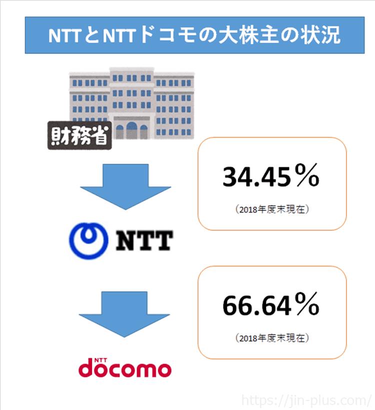 NTT NTTドコモの大株主